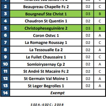 Groupe de championnat Réserve